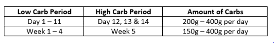 Carb Table 2 11 Point Font