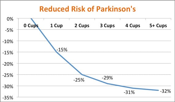 กาแฟกับความเสี่ยงของโรคพาร์กินสัน