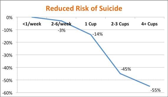กาแฟกับความเสี่ยงต่อการฆ่าตัวตาย