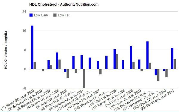 HDL Cholesterol ในอาหารคาร์โบไฮเดรตต่ำและไขมันต่ำขนาดเล็ก