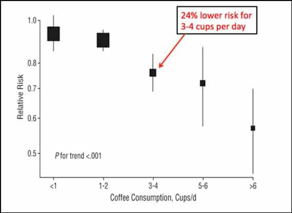 Huxley R et al - กาแฟและโรคเบาหวานประเภท 2