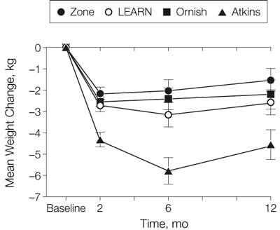 A ถึง Z ศึกษากราฟการลดน้ำหนัก