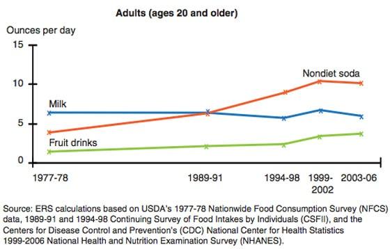การบริโภคเครื่องดื่มแคลอรี่ในสหรัฐอเมริกา