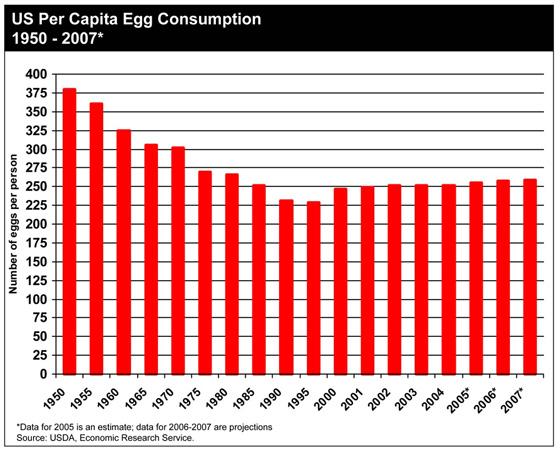 การบริโภคไข่ในสหรัฐอเมริกา