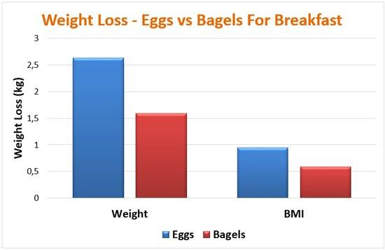 ไข่กับเบเกิลสำหรับการลดน้ำหนัก