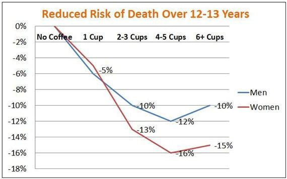 Freedman et al - กาแฟและความเสี่ยงต่อความตาย