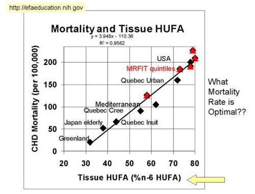 กราฟอัตราการตายและการบริโภคไขมันโอเมก้า 6