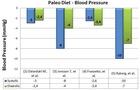 อาหาร Paleo ความดันโลหิต