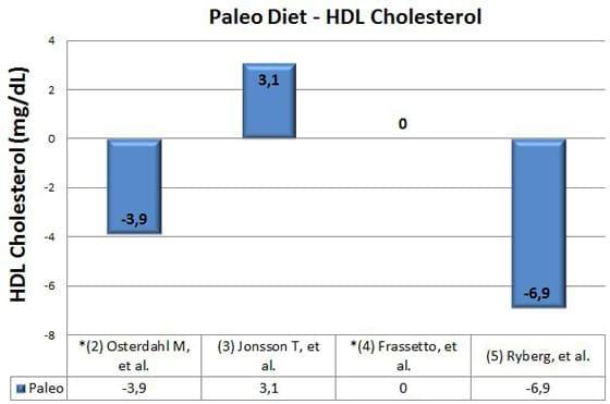 Paleo Diet, HDL Cholesterol