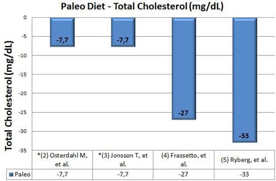 อาหาร Paleo คอเลสเตอรอลรวม