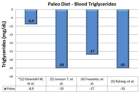 อาหาร Paleo ไตรกลีเซอไรด์