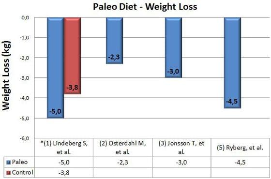 Paleo Diet ลดน้ำหนัก