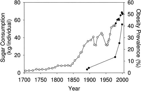 การบริโภคน้ำตาลในสหราชอาณาจักรและสหรัฐอเมริกา