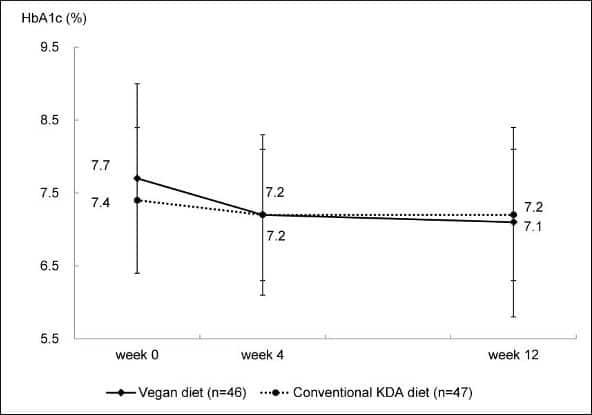 Vegan Vs อาหาร KDA ธรรมดาบน HBA1C